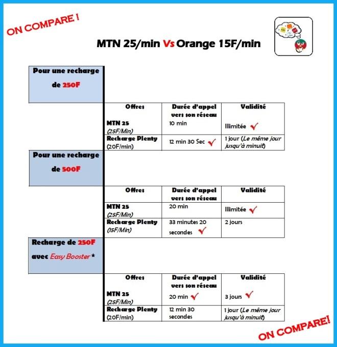 On compare MTN 25 vs Orange 15