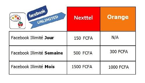 Facebook Unlimited Compare