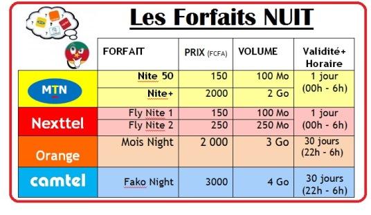 Les forfaits Nuit 3G