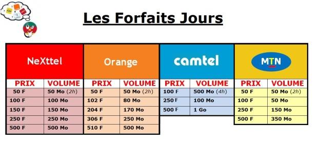 Comparatif des forfaits internet Jour - Cameroun