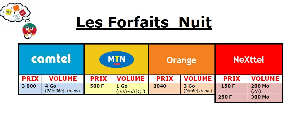 Internet mobile - Les Forfaits  Nuits MTN, Orange Nexttel, Camtel