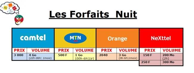 Internet mobile - Les Forfaits  Nuits MTN, Orange Nexttel, Camtel