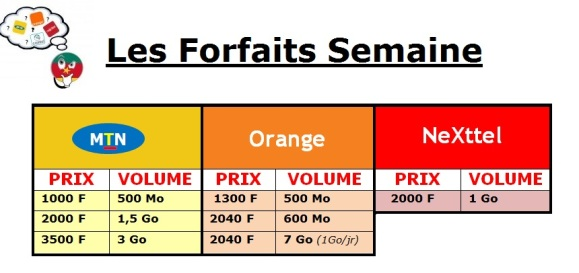 On Compare les forfaits internet Semaine - Cameroun
